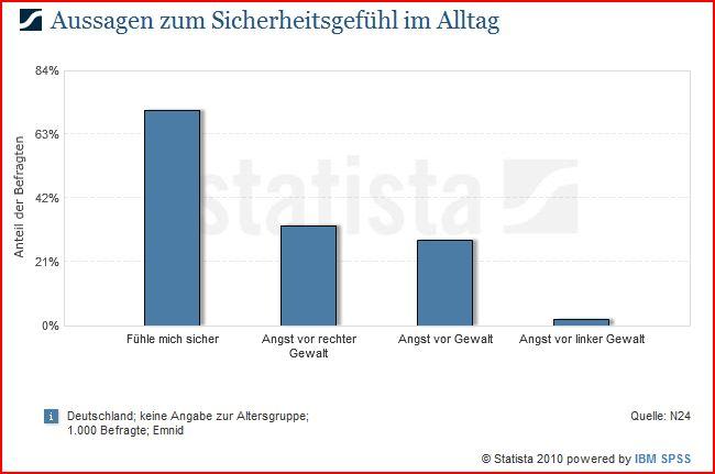 Kriminalität frankfurt statistik