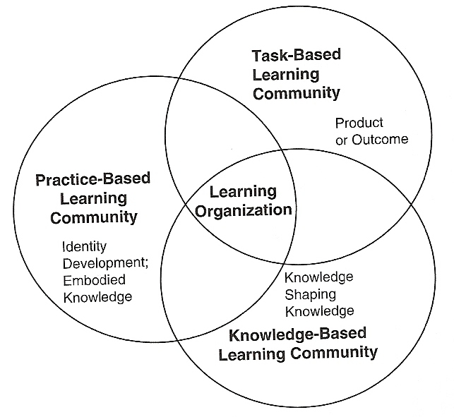 Brian Holmes' research blog: Online learning Communities