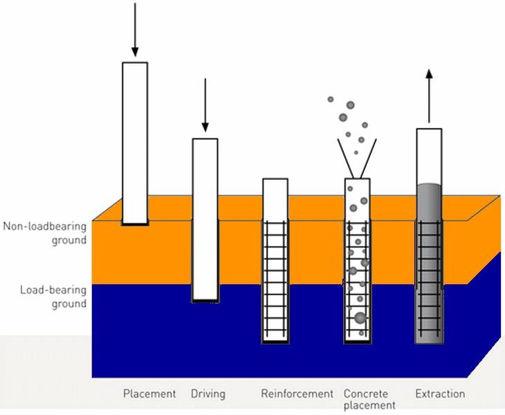 Equipment4all: Deep Foundation:: Piles