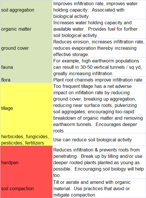 Breathing treatment soils primer for What are soil characteristics