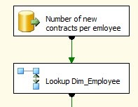 Microsoft Sql Server Integration Services Lookup Slowly