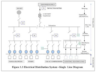 however the losses in such systems are meager and unavoidable  a typical plant  single line diagram of electrical distribution system is shown in figure 1 3
