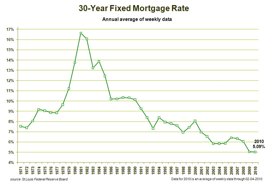 Mortgage Loan Rates Mortgage Loan Rates Wells Fargo