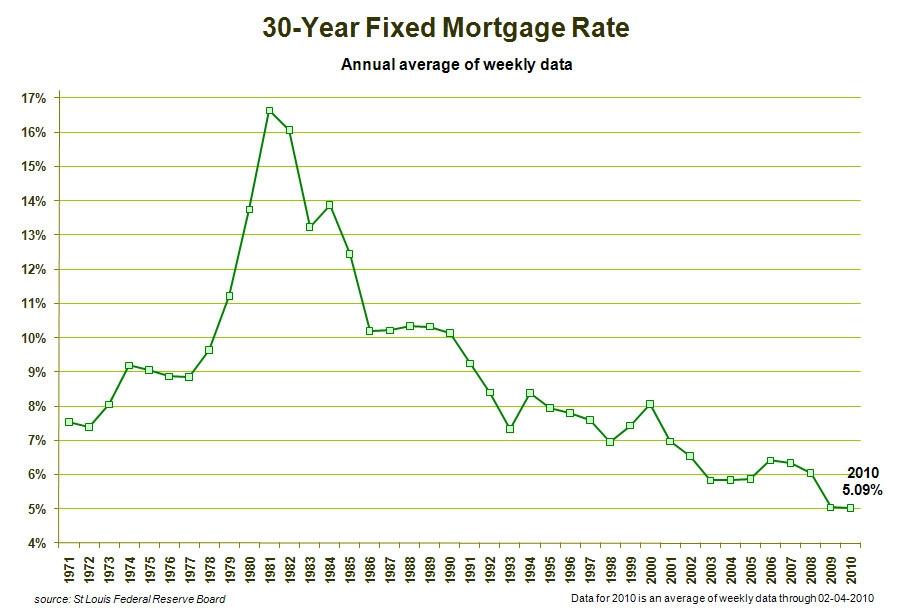 Mortgage loan rates wells fargo photos also rh mortgageloanratespikazetospot