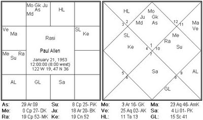 Paul Allens Vedic Birth Chart Astrology And Lymphatic System According To Following Are The Indicators Of Lympatic