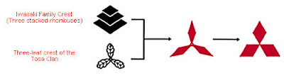 Mitsubishi - Evolution of Logos & Brand