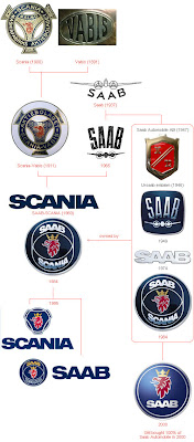 Saab - Evolution of Logos & Brand