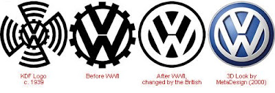 VW - Evolution of Logos & Brand