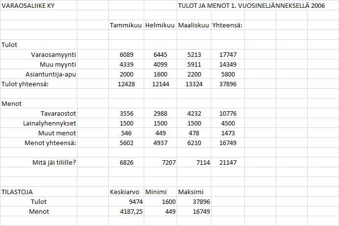 Excel Harjoituksia