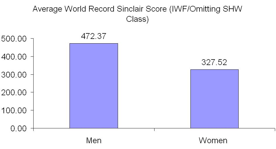 Elite Strength Sports (IPF and IWF) a Comparision of Sex and
