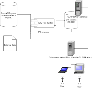 OpenMRS: ETL/Data Warehouse/Reporting: Another approach