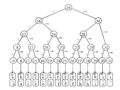Visualize a binary search tree online