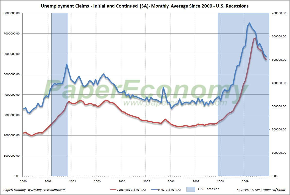 Paper Economy Mid Cycle Meltdown Jobless Claims November 19