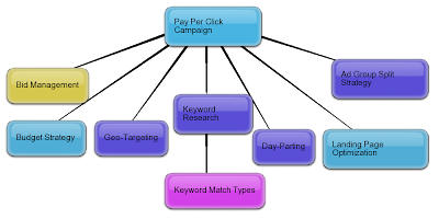B2B PPC Campaign Components