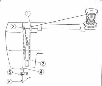 Productos para el hogar por marca: Manual maquina de coser