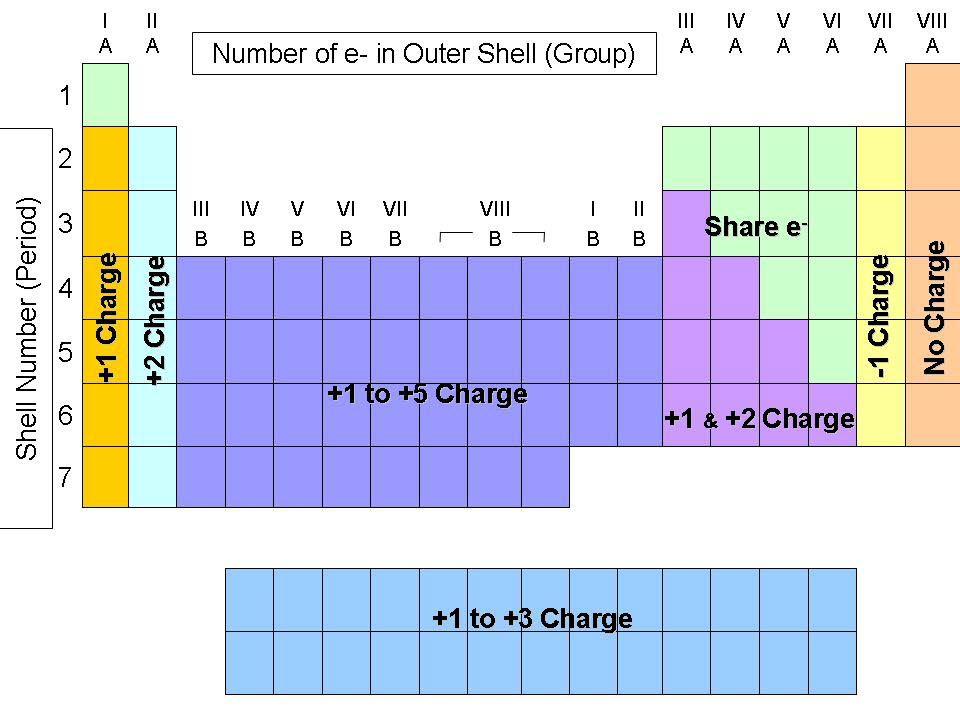 Element Charges Depend On Their Group. Melting Point ...