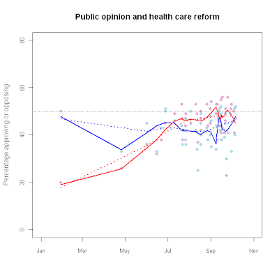 Public opinion on health care reform