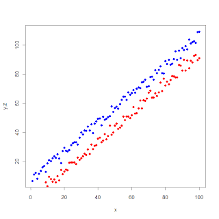 I am learning R: Multiple variables in the same scatter plot