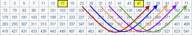 prime number age comparison
