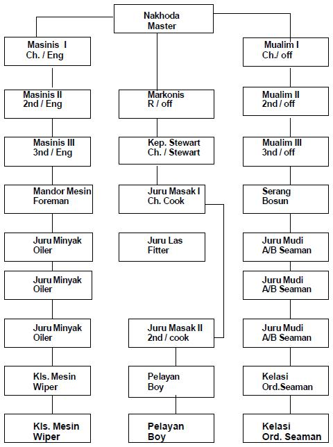 Struktur Organisasi Di Atas Kapal