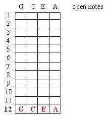 Miraculous Lamb Chops Ukulele Cookin How To Learn 1 3 Of The Ukulele Wiring 101 Capemaxxcnl