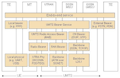 umts network architecture diagram 1972 chevy truck ac wiring telecom tutorials by samir amberkar 3 below is qos showing how tries to achieve end service