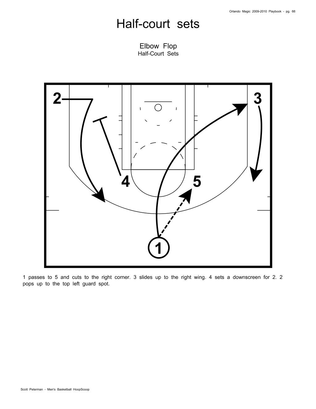 printable basketball court diagrams for plays venn diagram of animal cell and plant half car interior design