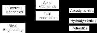 Hydraulics project ideas