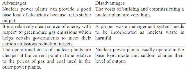 Geography for the IGCSE wiki: Unit 7: Energy and water - nuclear power